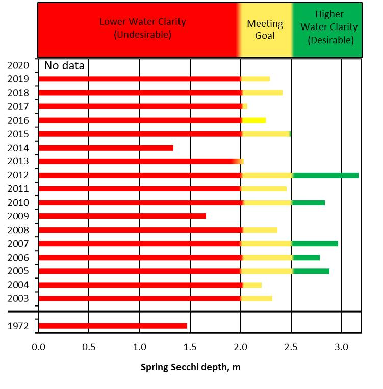 No Spring 2020 Secchi disk depth data is available but 2003-present sampling Spring means in recent years have generally ranged in the Meeting Goal category, which is more clear than the 1972 annual mean Secchi depth, which was undesirable and less clear.